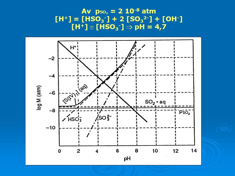 [Η+] = [HSO3-] + 2 [SO32-] + [ΟΗ-]